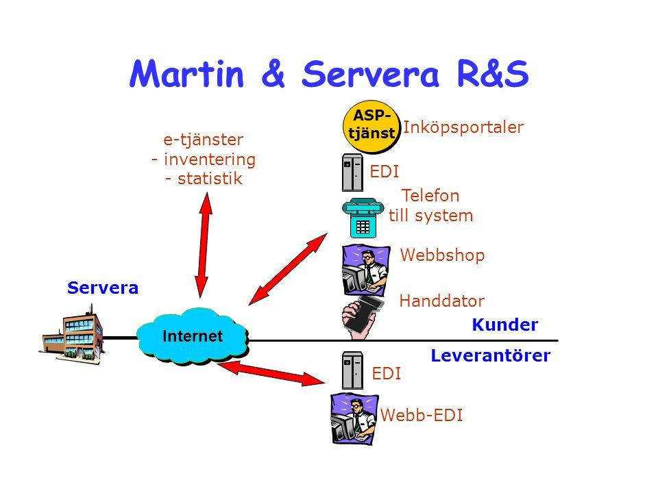 Martin & Servera R&S EDI Webbshop Handdator Telefon till system Servera Kunder Leverantörer Webb-EDI EDI Inköpsportaler ASP- tjänst Internet e-tjänste