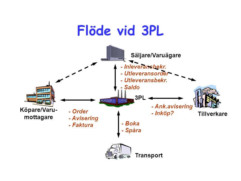 Flöde vid 3PL Köpare/Varu- mottagare Tillverkare Säljare/Varuägare 3PL Transport - Boka - Spåra - Inleveransbekr. - Utleveransorder - Utleveransbekr.
