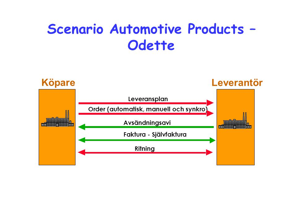 Avsändningsavi Order (automatisk, manuell och synkro) Leverantör Köpare Leveransplan Faktura - Självfaktura Scenario Automotive Products – Odette Ritn