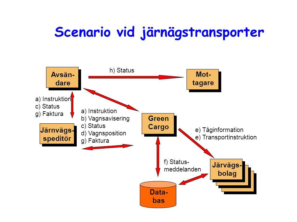 Scenario vid järnägstransporter Järnvägs- speditör Mot- tagare Avsän- dare Green Cargo Järvägs- bolag e) Tåginformation e) Transportinstruktion a) Ins
