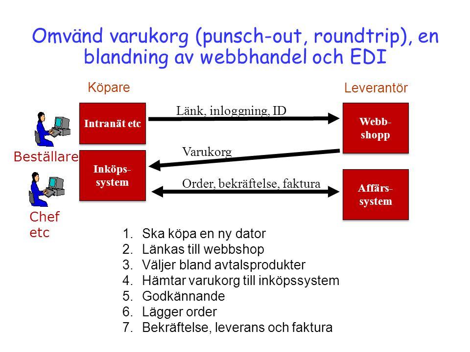 Omvänd varukorg (punsch-out, roundtrip), en blandning av webbhandel och EDI Köpare Leverantör 1.Ska köpa en ny dator 2.Länkas till webbshop 3.Väljer b