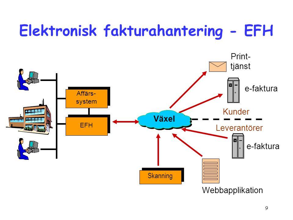 9 Elektronisk fakturahantering - EFH Affärs- system Affärs- system EFH Kunder Leverantörer Print- tjänst e-faktura Skanning Webbapplikation e-faktura