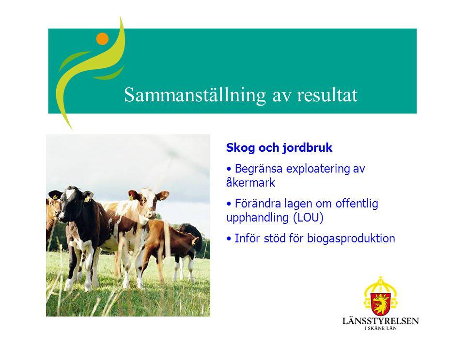 Sammanställning av resultat Skog och jordbruk Begränsa exploatering av åkermark Förändra lagen om offentlig upphandling (LOU) Inför stöd för biogasproduktion