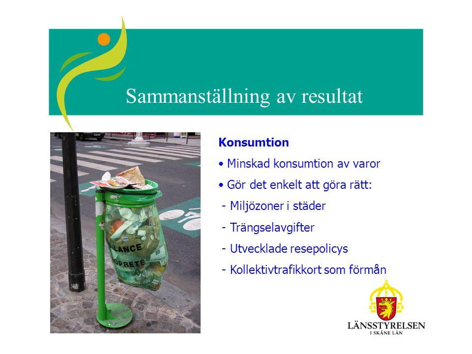 Sammanställning av resultat Konsumtion Minskad konsumtion av varor Gör det enkelt att göra rätt: - Miljözoner i städer - Trängselavgifter - Utvecklade
