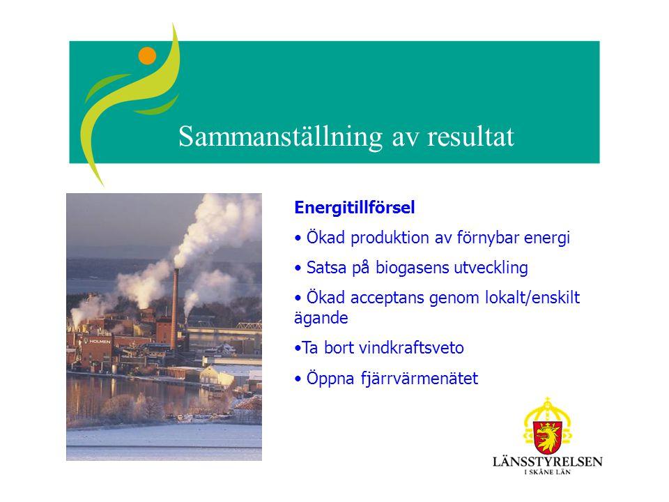 Sammanställning av resultat Energitillförsel Ökad produktion av förnybar energi Satsa på biogasens utveckling Ökad acceptans genom lokalt/enskilt ägande Ta bort vindkraftsveto Öppna fjärrvärmenätet