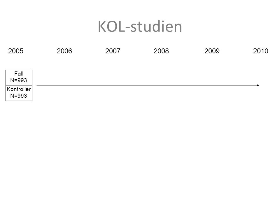 KOL-studien Fall N=993 Kontroller N=993 200520062007200820092010
