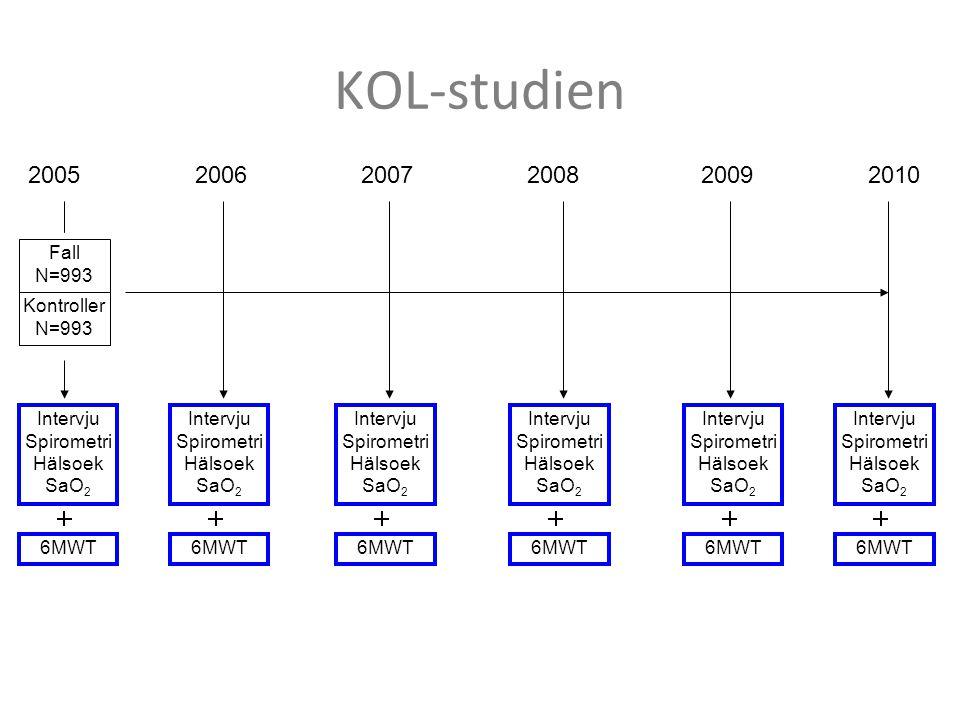 KOL-studien Fall N=993 Kontroller N=993 200520062007200820092010 Intervju Spirometri Hälsoek SaO 2 6MWT Intervju Spirometri Hälsoek SaO 2 6MWT Intervj