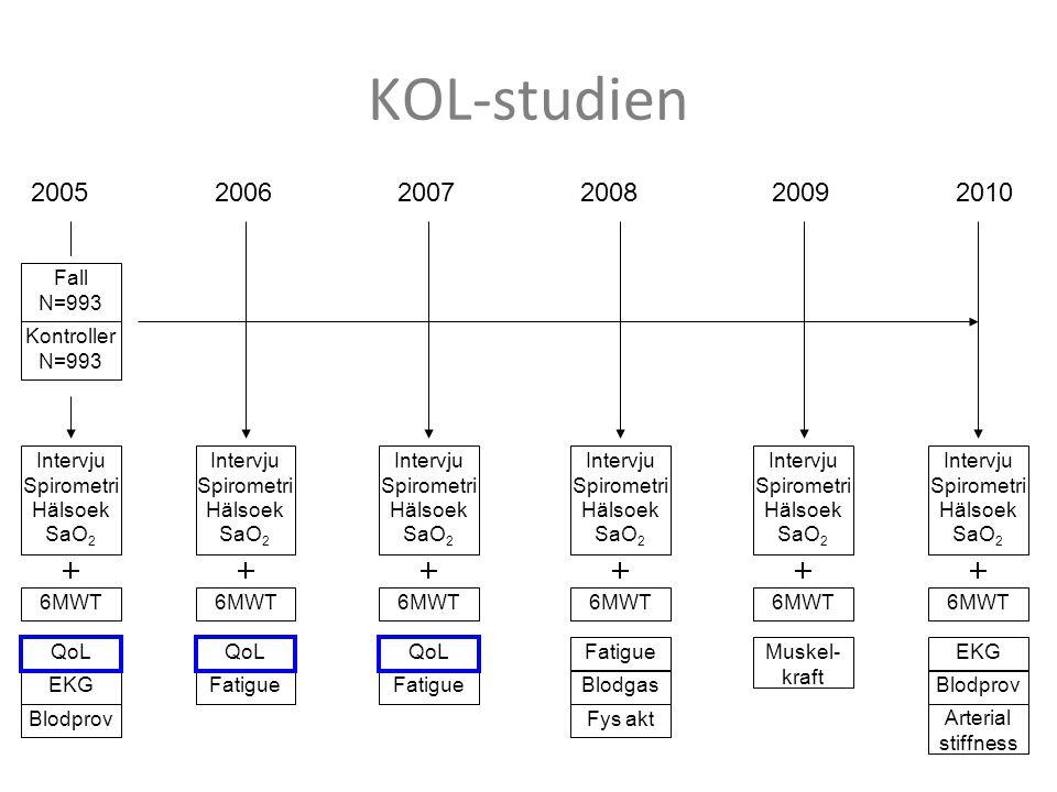 KOL-studien Fall N=993 Kontroller N=993 200520062007200820092010 Intervju Spirometri Hälsoek SaO 2 EKG Blodprov QoL Fatigue QoL Fatigue QoL Fatigue Bl