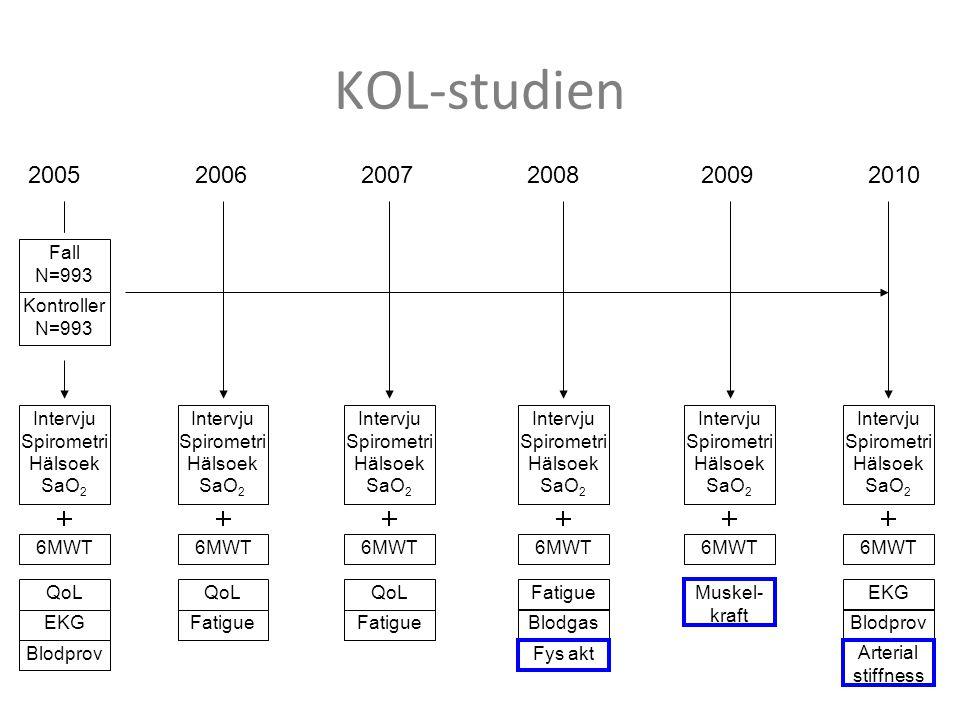KOL-studien Fall N=993 Kontroller N=993 200520062007200820092010 Intervju Spirometri Hälsoek SaO 2 EKG Blodprov QoL Fatigue QoL Fatigue QoLFatigue Blo