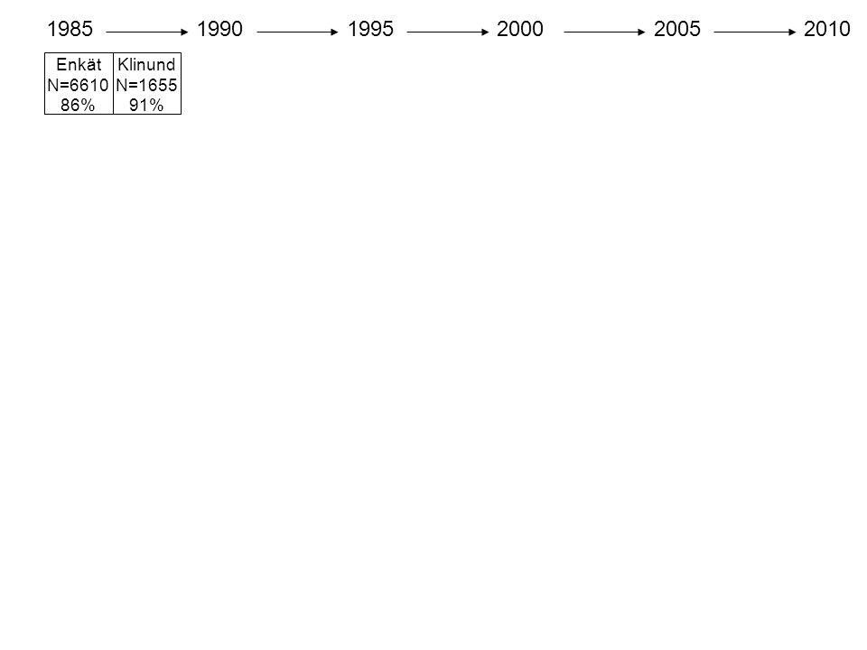 Enkät N=6610 86% 198519901995200020052010 Klinund N=1655 91%
