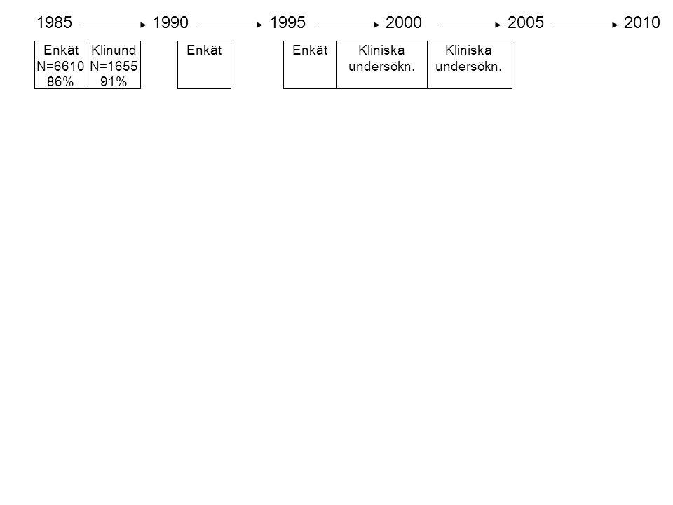 Enkät N=6610 86% 198519901995200020052010 Klinund N=1655 91% Enkät Kliniska undersökn.