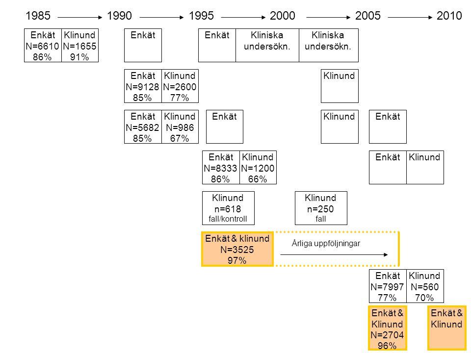 Enkät N=6610 86% 198519901995200020052010 Klinund N=1655 91% Enkät Kliniska undersökn. Enkät N=9128 85% Enkät N=5682 85% Klinund N=986 67% Klinund N=2
