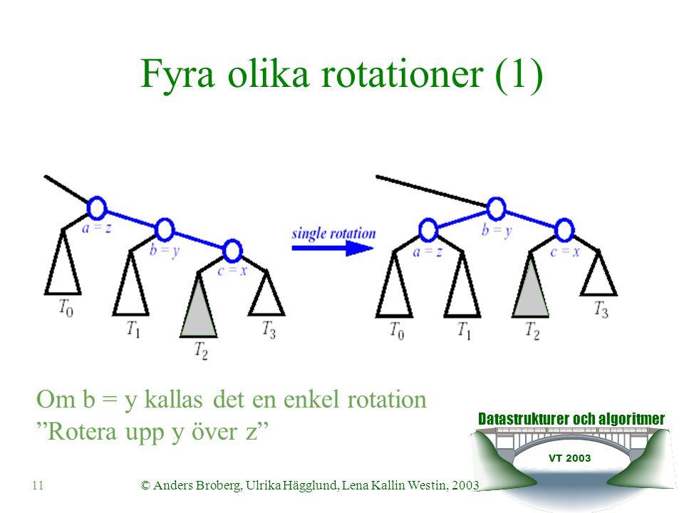 Datastrukturer och algoritmer VT 2003 11© Anders Broberg, Ulrika Hägglund, Lena Kallin Westin, 2003 Fyra olika rotationer (1) Om b = y kallas det en enkel rotation Rotera upp y över z