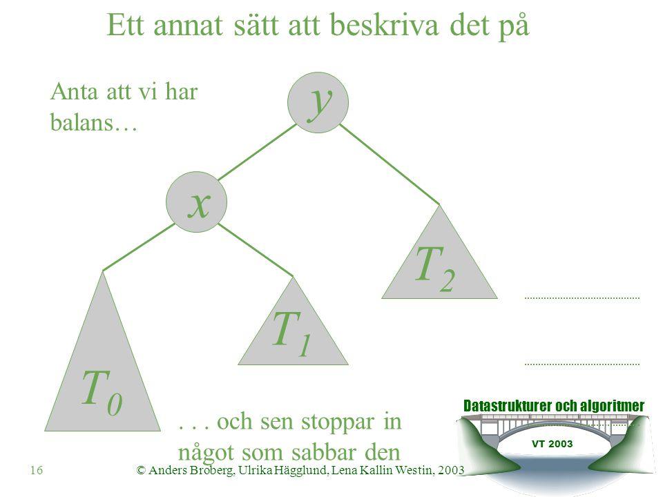 Datastrukturer och algoritmer VT 2003 16© Anders Broberg, Ulrika Hägglund, Lena Kallin Westin, 2003 Ett annat sätt att beskriva det på y x Anta att vi har balans…...