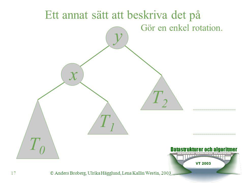 Datastrukturer och algoritmer VT 2003 17© Anders Broberg, Ulrika Hägglund, Lena Kallin Westin, 2003 y x Gör en enkel rotation.