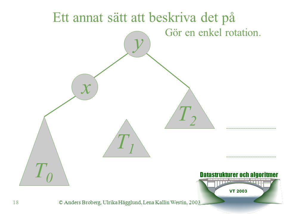 Datastrukturer och algoritmer VT 2003 18© Anders Broberg, Ulrika Hägglund, Lena Kallin Westin, 2003 y x Ett annat sätt att beskriva det på T0T0 T1T1 T2T2 Gör en enkel rotation.