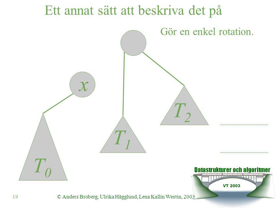 Datastrukturer och algoritmer VT 2003 19© Anders Broberg, Ulrika Hägglund, Lena Kallin Westin, 2003 x Ett annat sätt att beskriva det på T0T0 T1T1 T2T2 Gör en enkel rotation.
