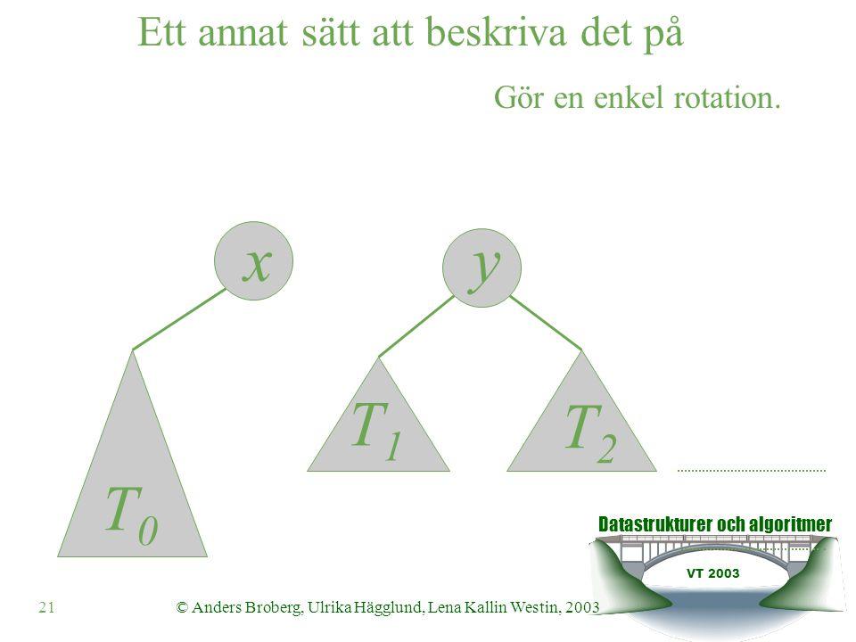 Datastrukturer och algoritmer VT 2003 21© Anders Broberg, Ulrika Hägglund, Lena Kallin Westin, 2003 yx Ett annat sätt att beskriva det på T0T0 T1T1 T2T2 Gör en enkel rotation.