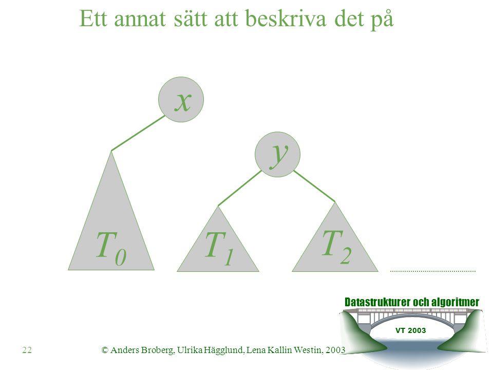 Datastrukturer och algoritmer VT 2003 22© Anders Broberg, Ulrika Hägglund, Lena Kallin Westin, 2003 y x Ett annat sätt att beskriva det på T0T0 T1T1 T2T2