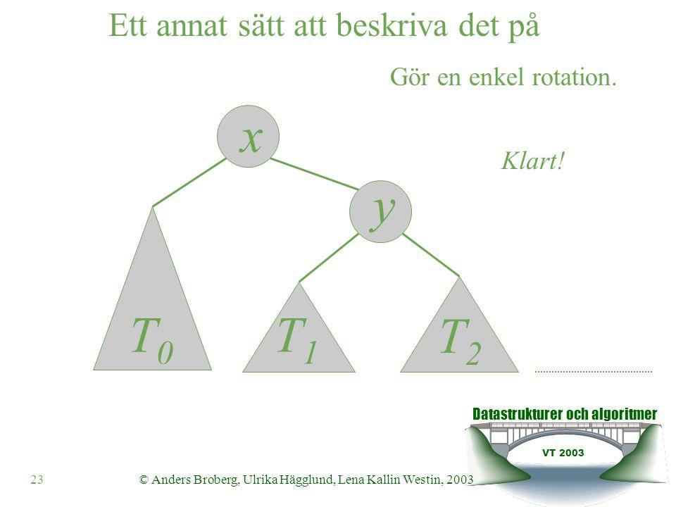Datastrukturer och algoritmer VT 2003 23© Anders Broberg, Ulrika Hägglund, Lena Kallin Westin, 2003 y x Klart.