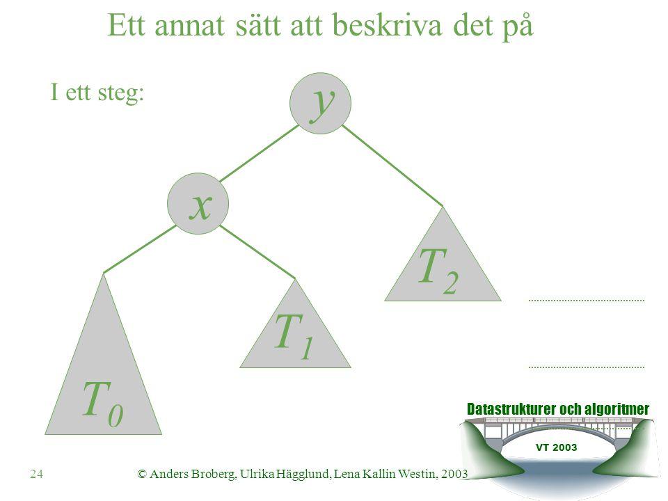 Datastrukturer och algoritmer VT 2003 24© Anders Broberg, Ulrika Hägglund, Lena Kallin Westin, 2003 y x I ett steg: Ett annat sätt att beskriva det på T0T0 T1T1 T2T2