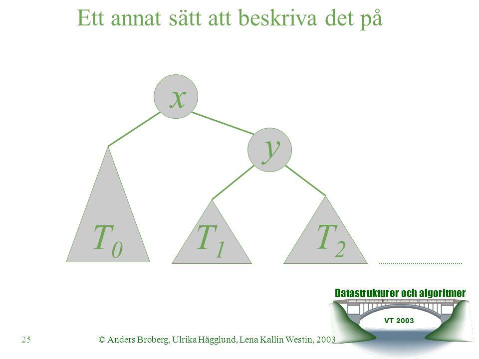 Datastrukturer och algoritmer VT 2003 25© Anders Broberg, Ulrika Hägglund, Lena Kallin Westin, 2003 y x Ett annat sätt att beskriva det på T0T0 T1T1 T2T2