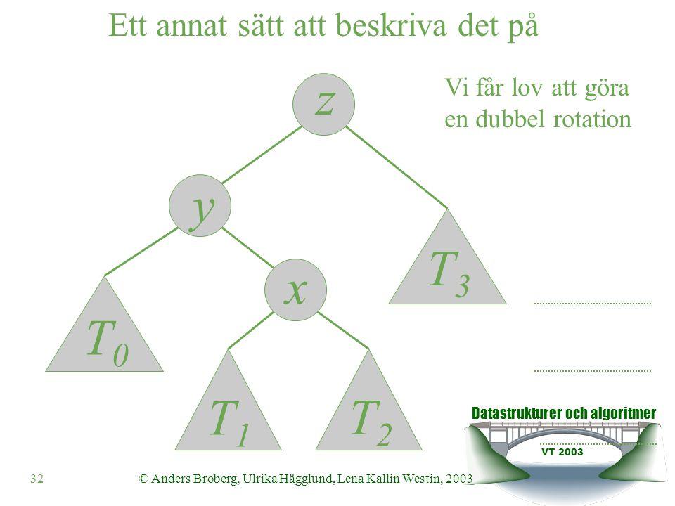 Datastrukturer och algoritmer VT 2003 32© Anders Broberg, Ulrika Hägglund, Lena Kallin Westin, 2003 Vi får lov att göra en dubbel rotation Ett annat sätt att beskriva det på z y x T0T0 T1T1 T2T2 T3T3