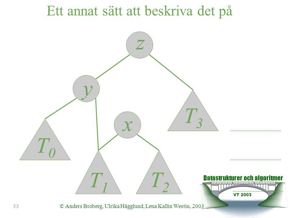 Datastrukturer och algoritmer VT 2003 33© Anders Broberg, Ulrika Hägglund, Lena Kallin Westin, 2003 Ett annat sätt att beskriva det på z y x T0T0 T1T1 T2T2 T3T3