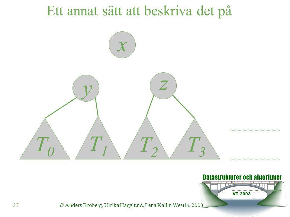 Datastrukturer och algoritmer VT 2003 37© Anders Broberg, Ulrika Hägglund, Lena Kallin Westin, 2003 Ett annat sätt att beskriva det på z y x T0T0 T1T1 T2T2 T3T3