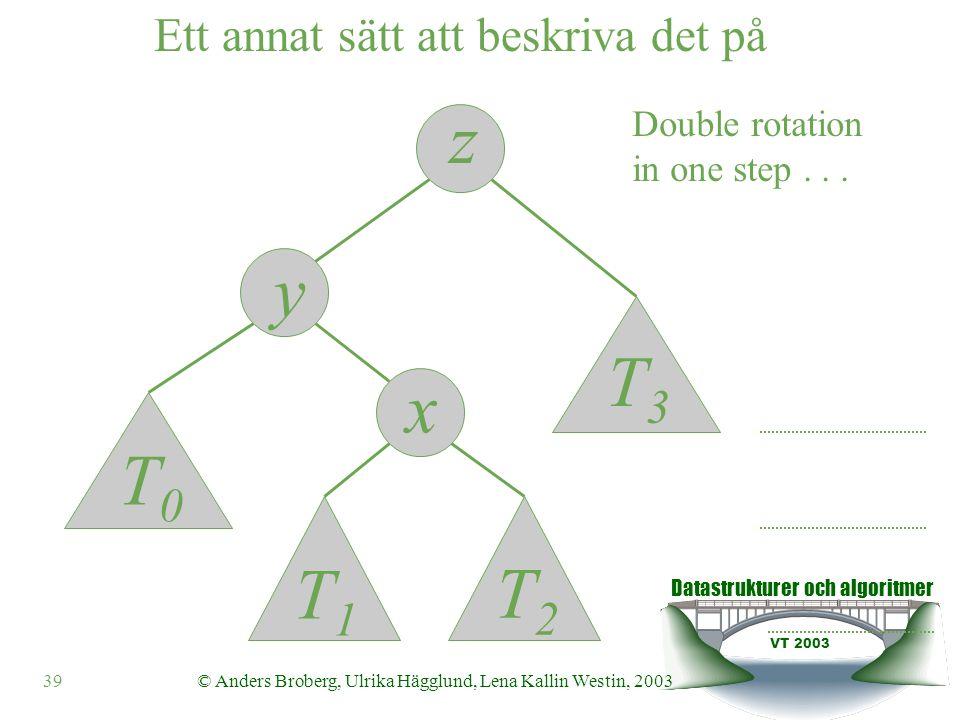 Datastrukturer och algoritmer VT 2003 39© Anders Broberg, Ulrika Hägglund, Lena Kallin Westin, 2003 Double rotation in one step...