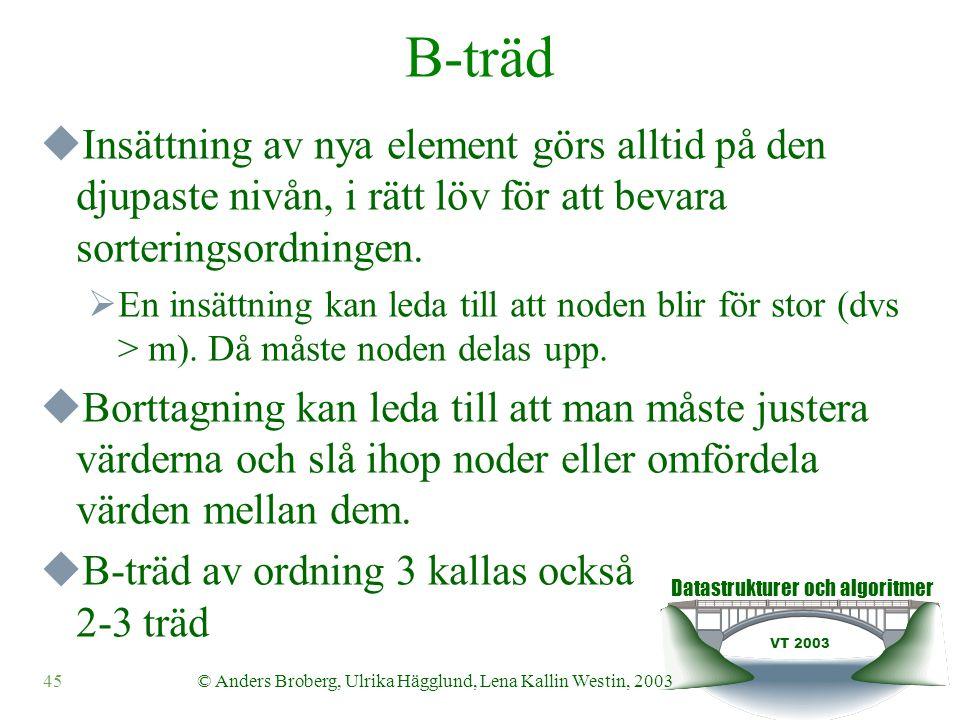 Datastrukturer och algoritmer VT 2003 45© Anders Broberg, Ulrika Hägglund, Lena Kallin Westin, 2003 B-träd  Insättning av nya element görs alltid på den djupaste nivån, i rätt löv för att bevara sorteringsordningen.