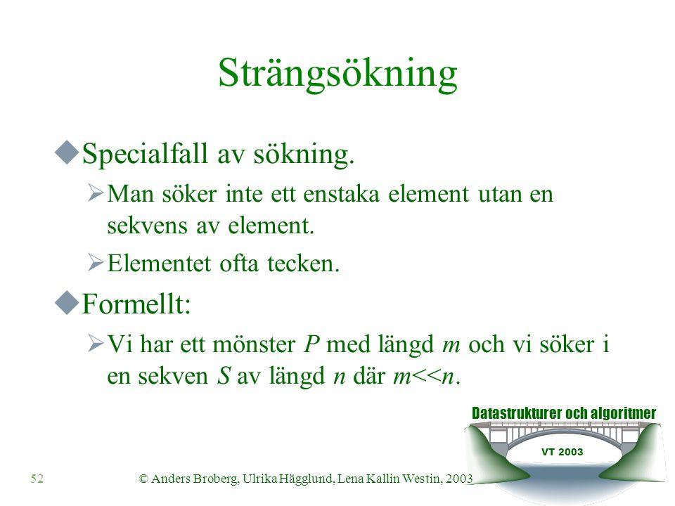 Datastrukturer och algoritmer VT 2003 52© Anders Broberg, Ulrika Hägglund, Lena Kallin Westin, 2003 Strängsökning  Specialfall av sökning.