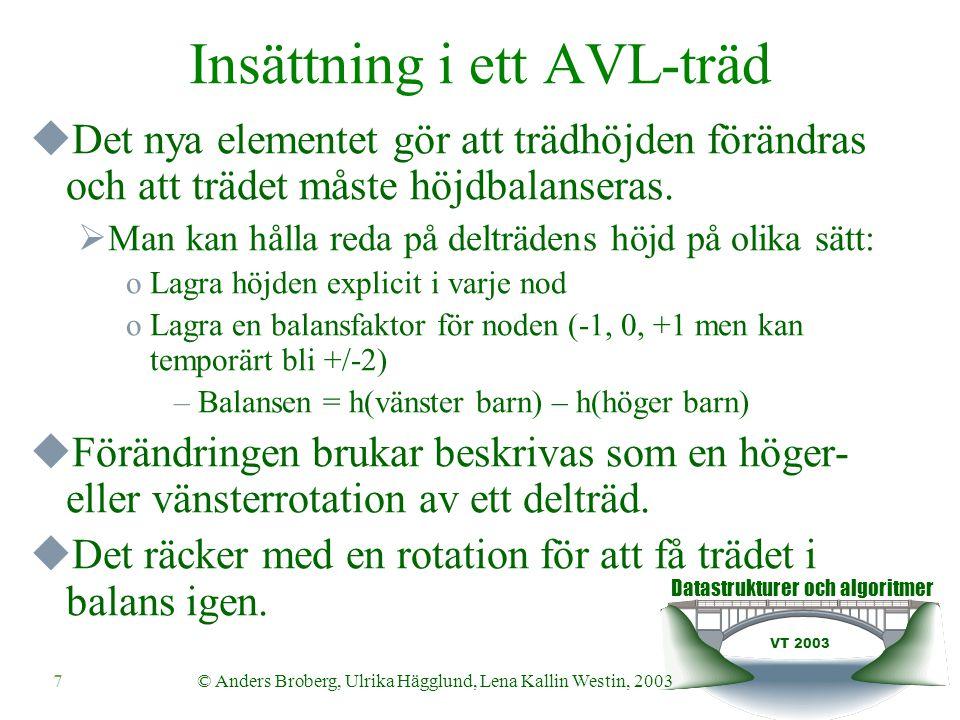 Datastrukturer och algoritmer VT 2003 7© Anders Broberg, Ulrika Hägglund, Lena Kallin Westin, 2003 Insättning i ett AVL-träd  Det nya elementet gör att trädhöjden förändras och att trädet måste höjdbalanseras.
