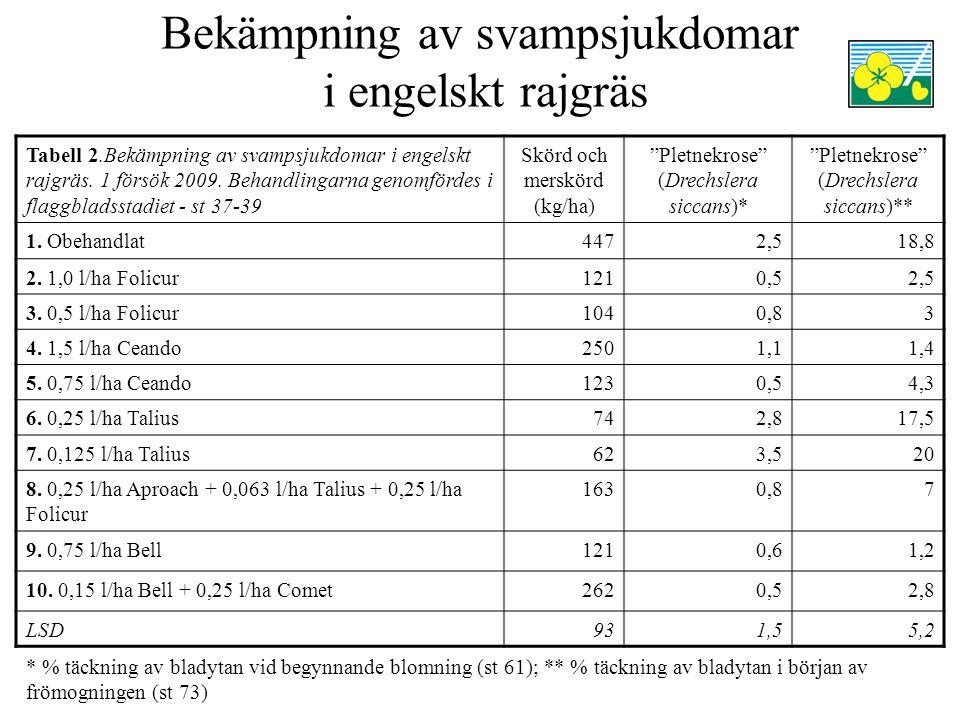 Bekämpning av svampsjukdomar i engelskt rajgräs Tabell 2.Bekämpning av svampsjukdomar i engelskt rajgräs.