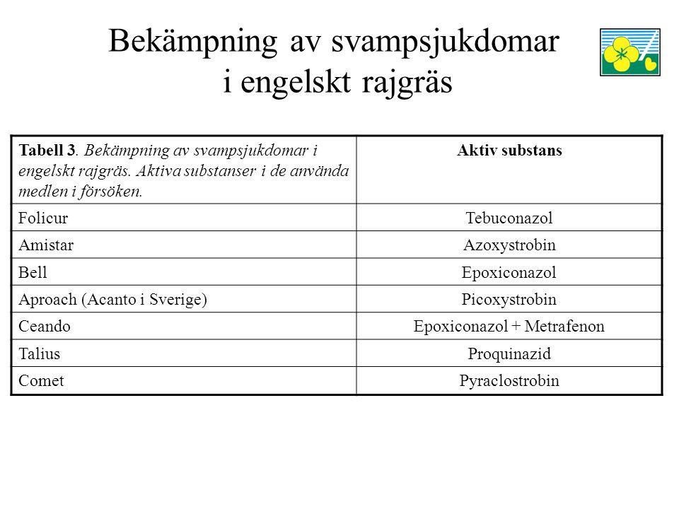 Bekämpning av svampsjukdomar i engelskt rajgräs Försöket 2008 skördades fel så det var inte möjligt att göra statistiska beräkningar.