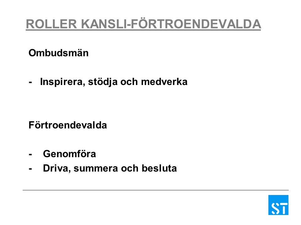 ROLLER KANSLI-FÖRTROENDEVALDA Ombudsmän - Inspirera, stödja och medverka Förtroendevalda - Genomföra - Driva, summera och besluta