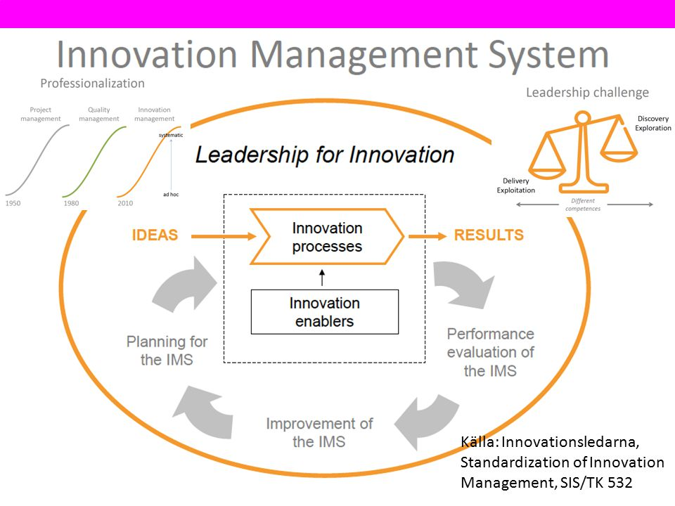 Källa: Innovationsledarna, Standardization of Innovation Management, SIS/TK 532
