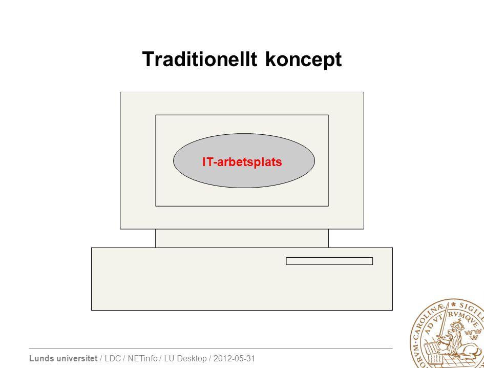 Lunds universitet / LDC / NETinfo / LU Desktop / 2012-05-31 LU Desktop IT-arbetsplats