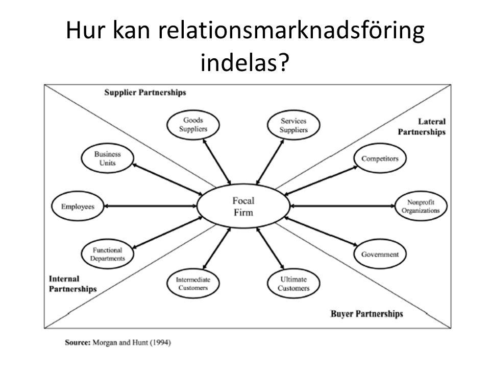 Hur kan relationsmarknadsföring indelas?
