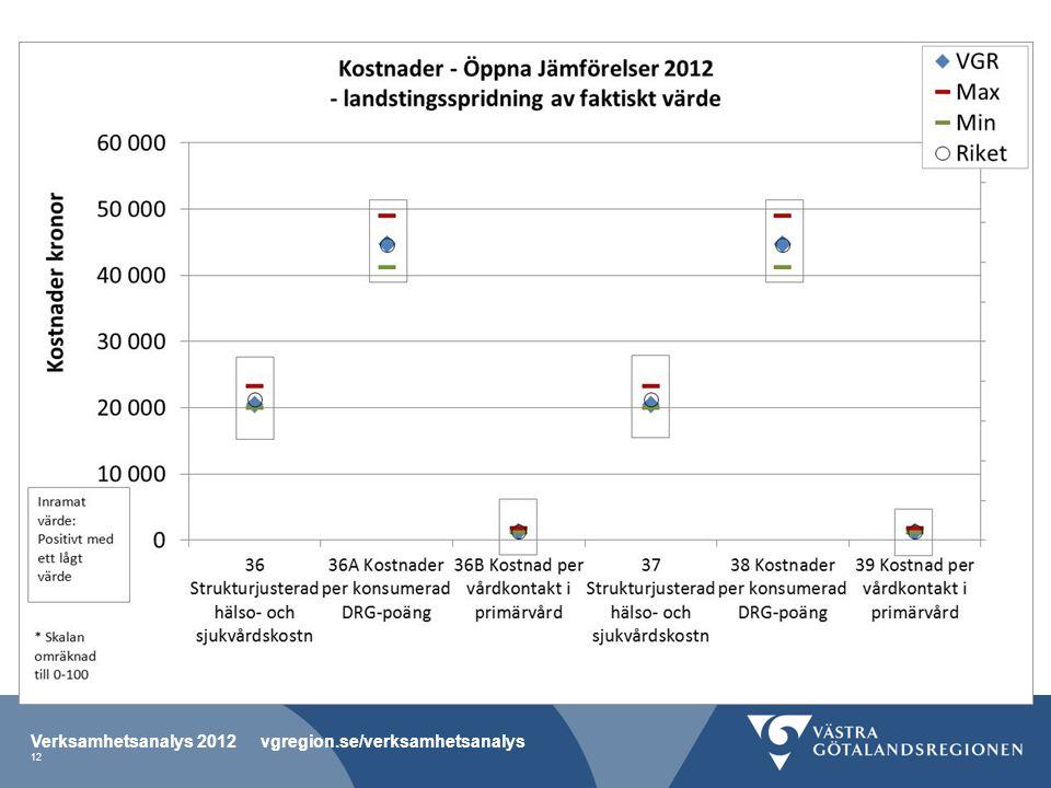 Verksamhetsanalys 2012 vgregion.se/verksamhetsanalys 12