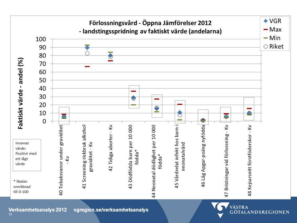 Verksamhetsanalys 2012 vgregion.se/verksamhetsanalys 13