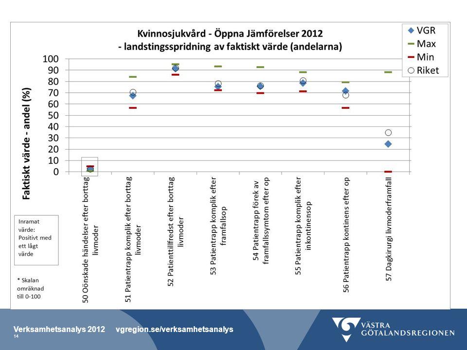 Verksamhetsanalys 2012 vgregion.se/verksamhetsanalys 14