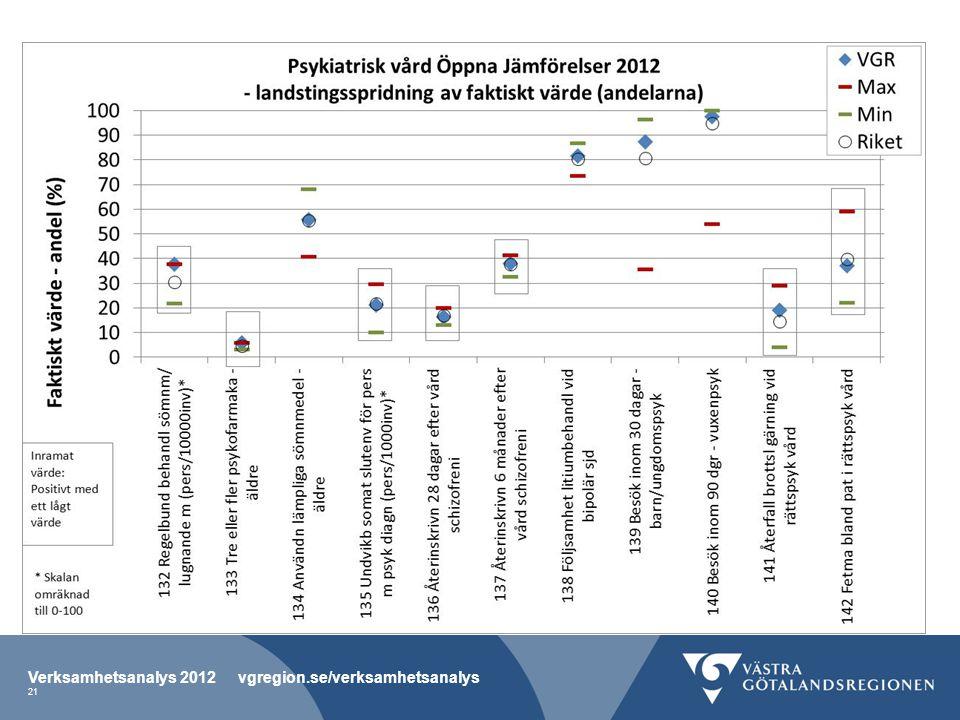Verksamhetsanalys 2012 vgregion.se/verksamhetsanalys 21