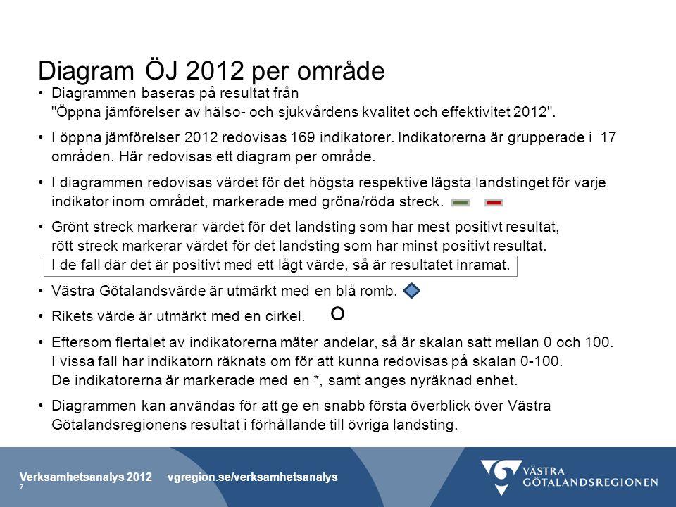 Diagram ÖJ 2012 per område Diagrammen baseras på resultat från Öppna jämförelser av hälso- och sjukvårdens kvalitet och effektivitet 2012 .