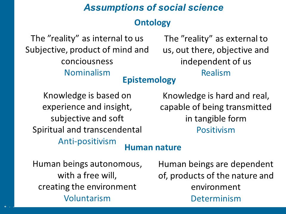 "ÅA/Ped.inst. Assumptions of social science The ""reality"" as internal to us Subjective, product of mind and conciousness Nominalism Knowledge is based"