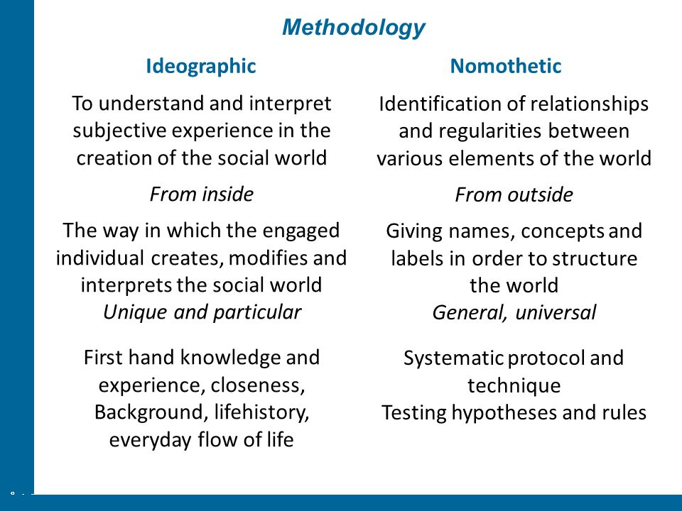ÅA/Ped.inst. Methodology To understand and interpret subjective experience in the creation of the social world From inside The way in which the engage