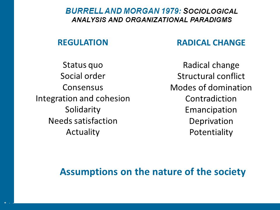 ÅA/Ped.inst. BURRELL AND MORGAN 1979: S OCIOLOGICAL ANALYSIS AND ORGANIZATIONAL PARADIGMS REGULATION Status quo Social order Consensus Integration and