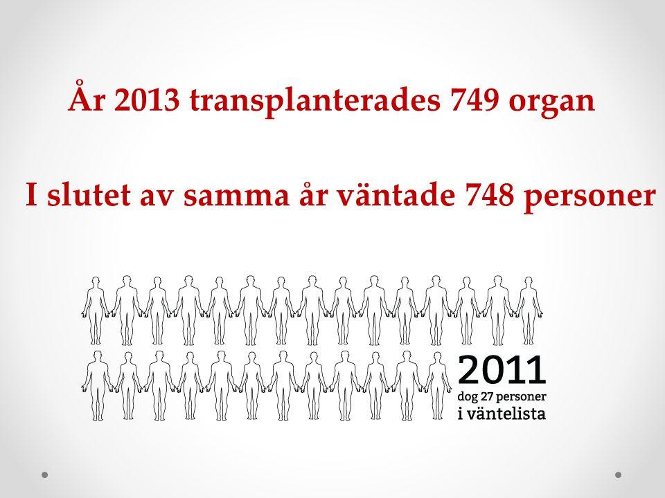 År 2013 transplanterades 749 organ I slutet av samma år väntade 748 personer