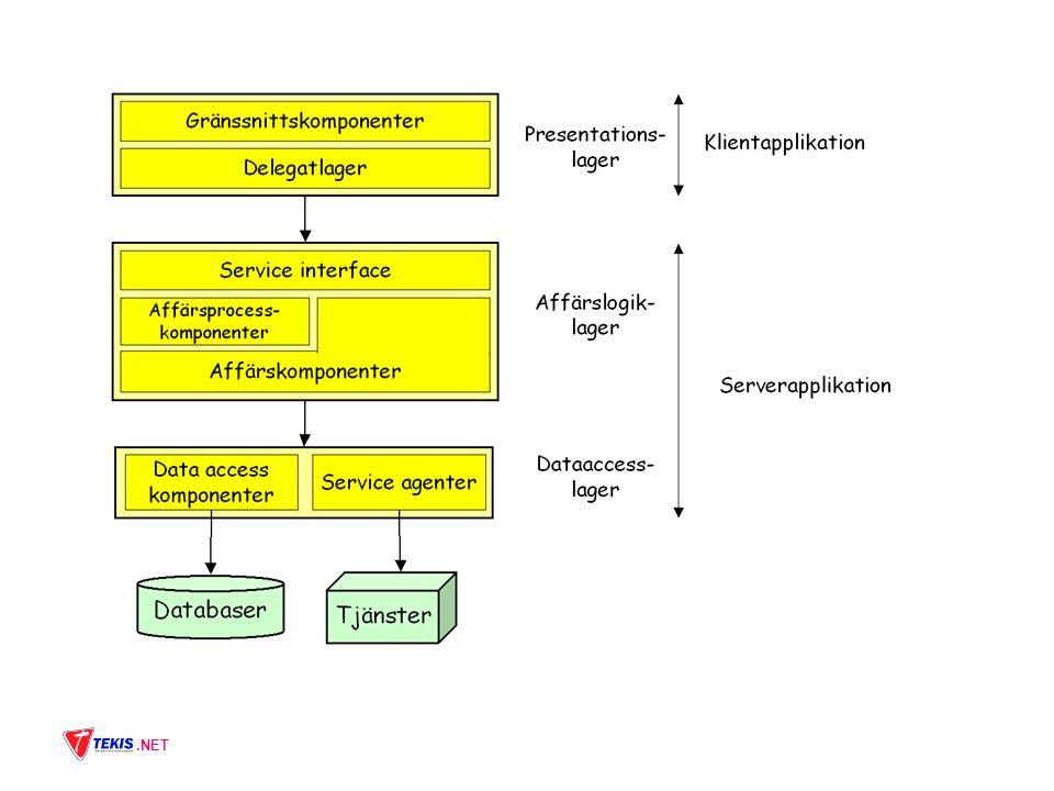 Baserad på.NET Webbaserad Tjänsteorienterad Processorienterad Standarder Gemensamt koncept.NET