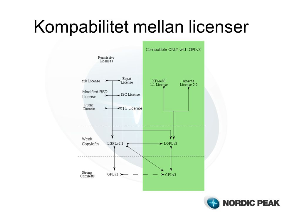 Kompabilitet mellan licenser